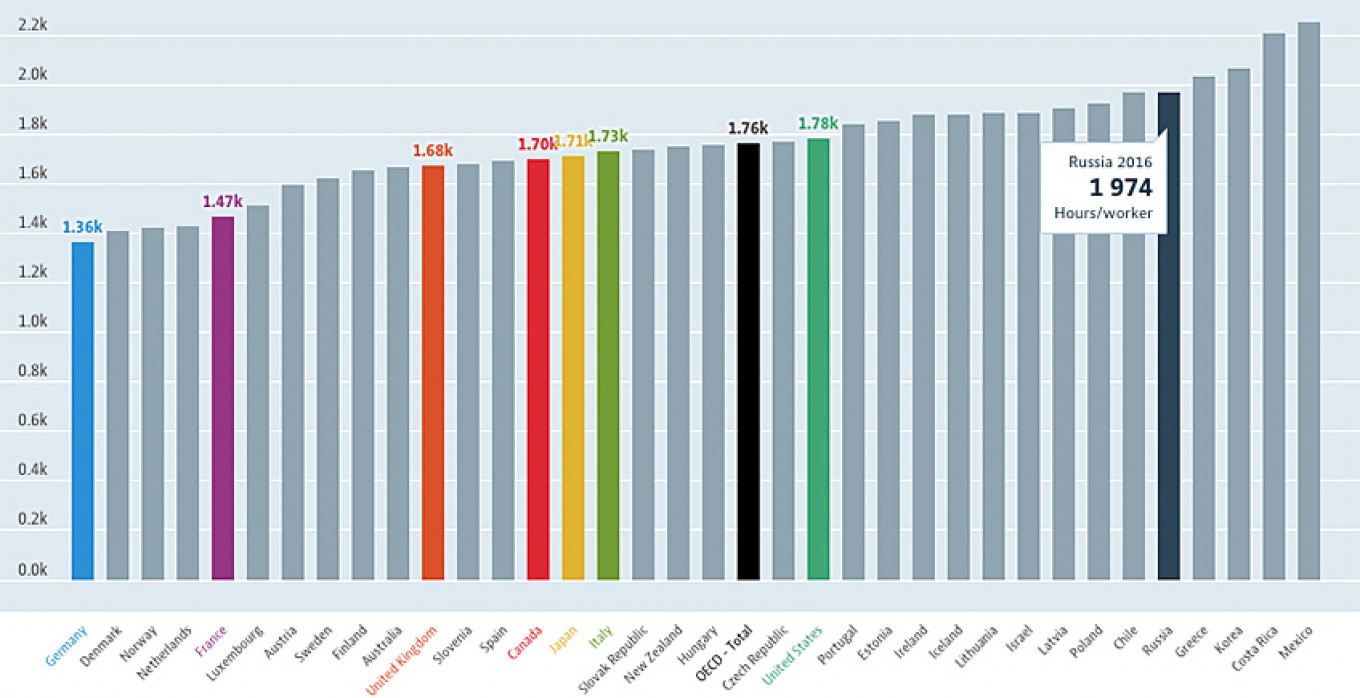 Average hours worked per person per year				 				OECD