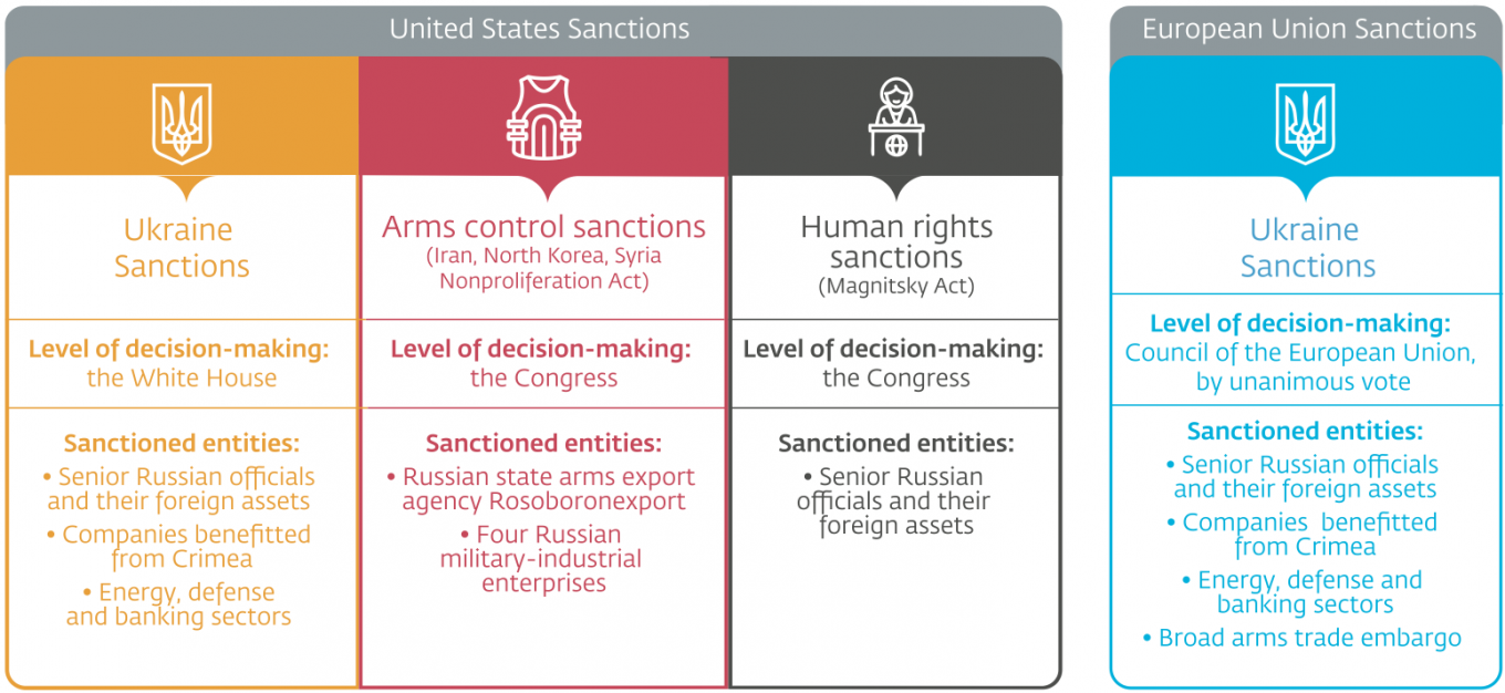 Sanctions at a glance