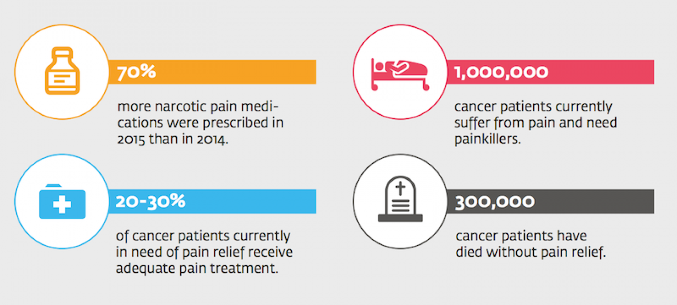 Painkiller Accessability in Russia NGO reports