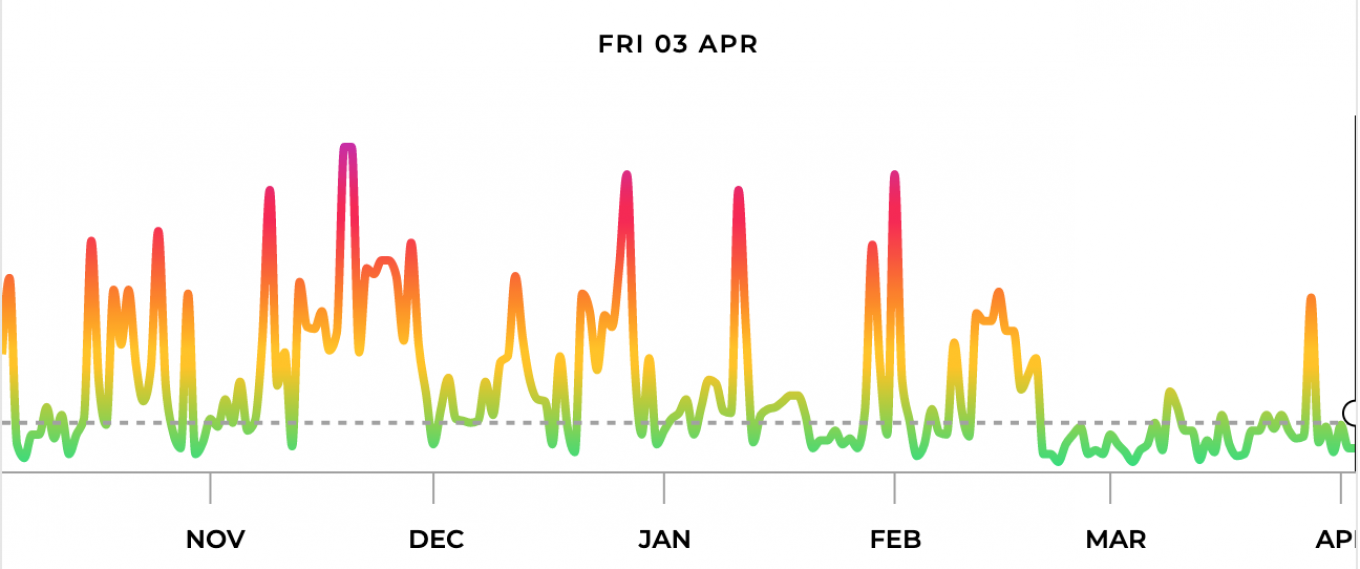 Moscow's air quality index (AQI) over the past six months. A noticeable decline in pollutant concentrations can be seen starting in late February.				 				air.plumelabs.com