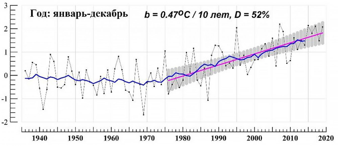 Surface temperature anomalies in Russia compared to average for 1961-1990. 				 				From Roshydromet's annual 2020 climate report