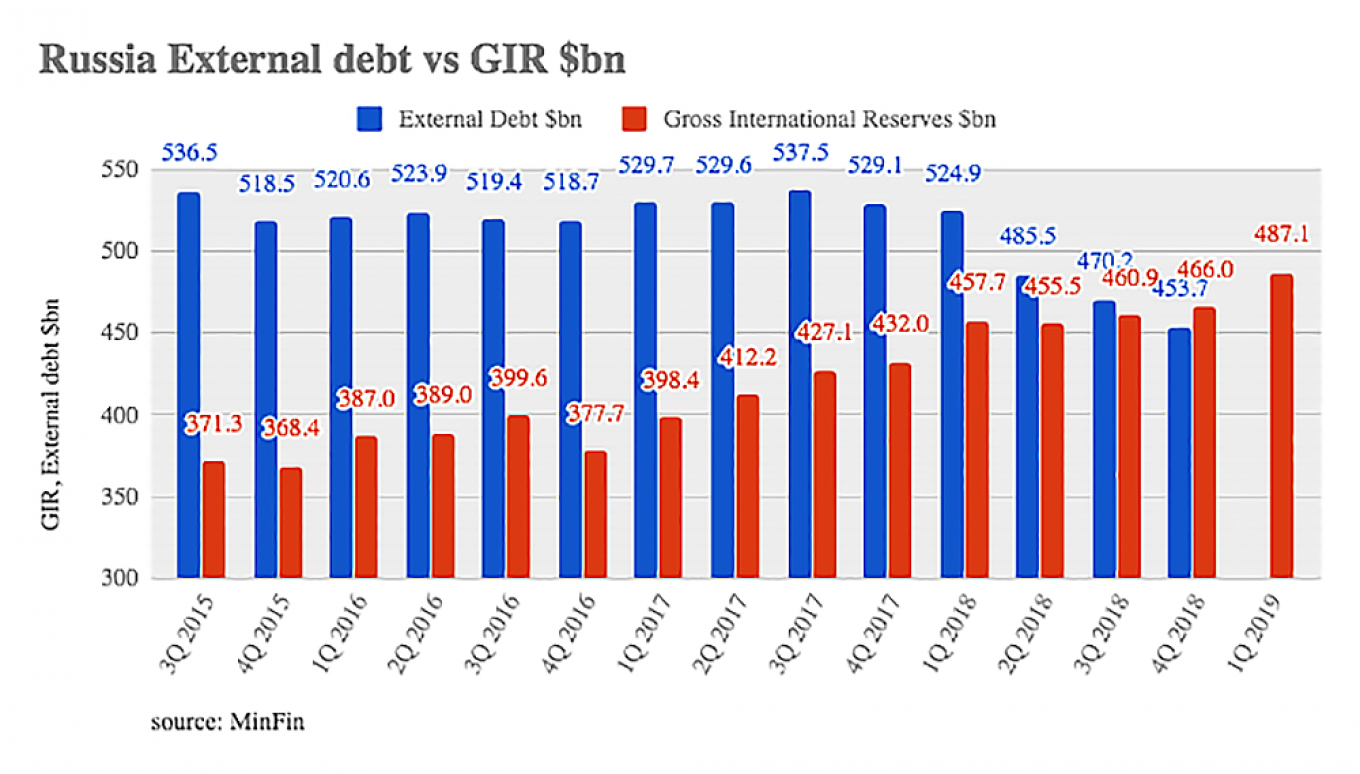 Russia's gross international reserves were $487.1 billion as of March 22 while its external debt was $453.7billion at the end of last year bne Intellinews