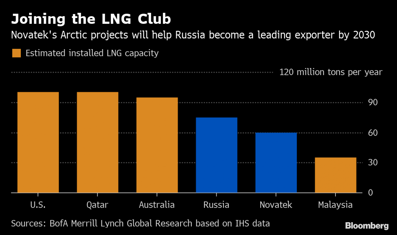 Joining the LNG Club Bloomberg