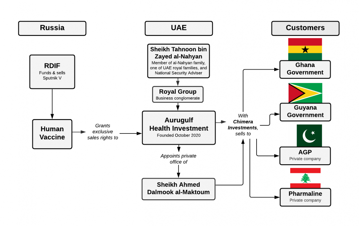 Simplified diagram showing abridged control structures and agreements to sell Sputnik V vaccines in select countries. Moscow Times