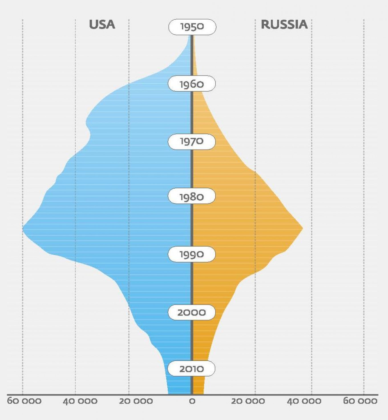 The size of American and Russian nuclear stockpiles over time. Bulletin of American Scientists