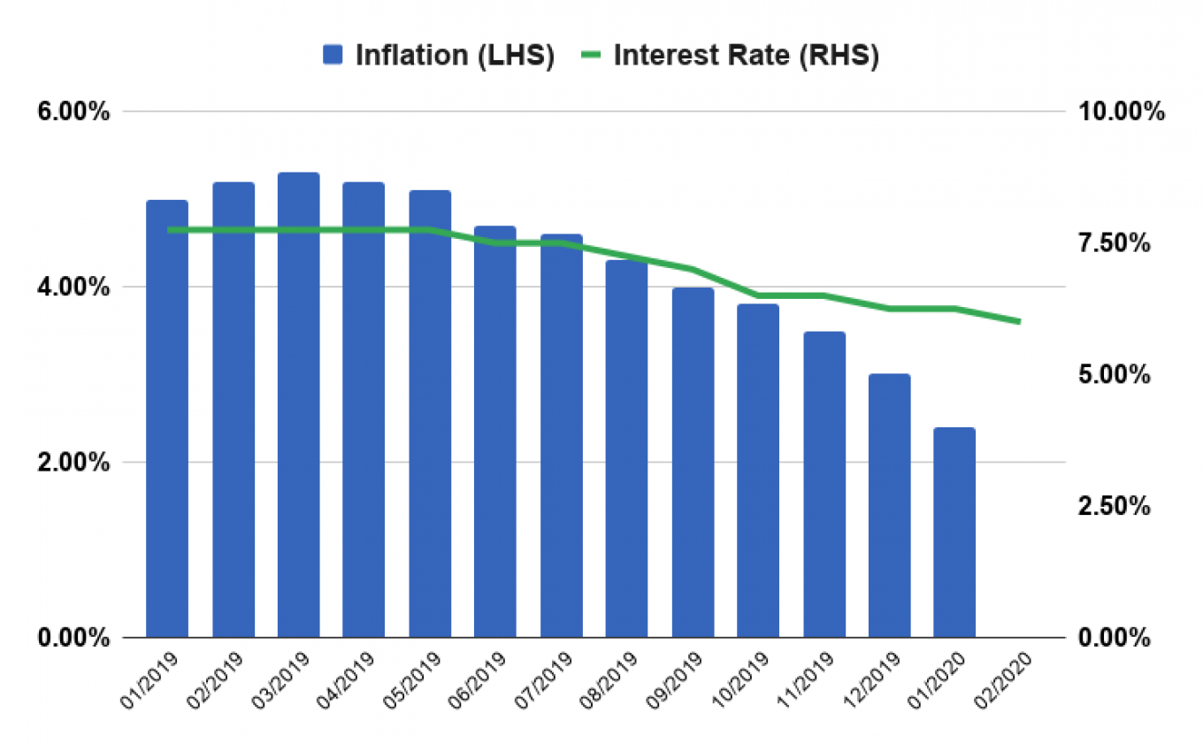 Inflation and interest rates have been coming down sharply over the last year. That trend is about to end. Central Bank of Russia / Rosstat / MT