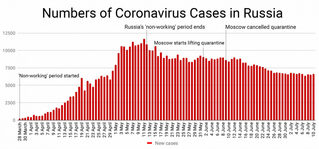 The number of confirmed coronavirus cases in Russia as of July 10. MT