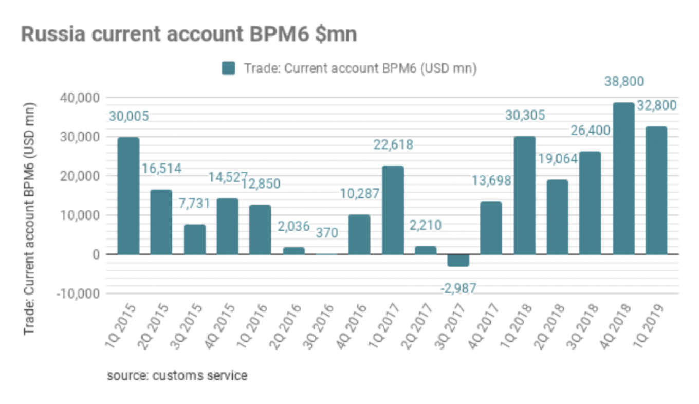 Russia's current account posted a $45.6bn surplus in the first half of this year, the Central Bank of Russia (CBR) reported on July 10. bne IntelliNews