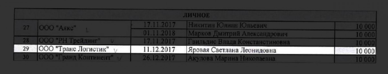 Trans Logistic, which now owns the jet M-VITO, appears on an internal list of businesses supposedly linked to Prigozhin's companies.				 				OCCRP