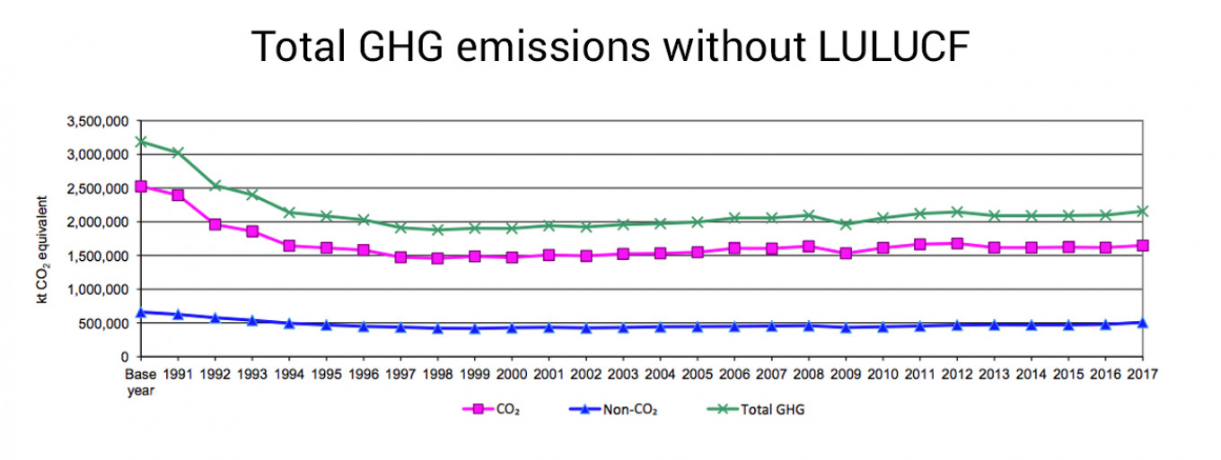 Russia's greenhouse gas emissions without land use, land-use change, and forestry.				 				UNFCCC