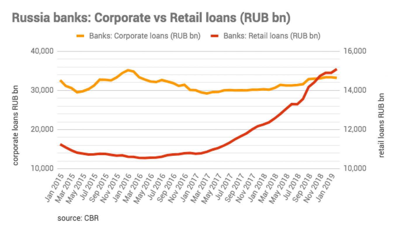 Russia's unsecured consumer loans increased by 25% year-on-year in January-March 2018, account for half of total RUB1.9tn or retail credits				 				bne IntelliNews