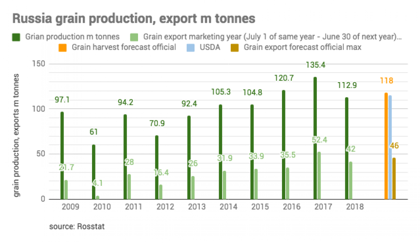 Russia is expected to produce 118 million metric tons of grain this year and export up to 46 million.				 				bne IntelliNews