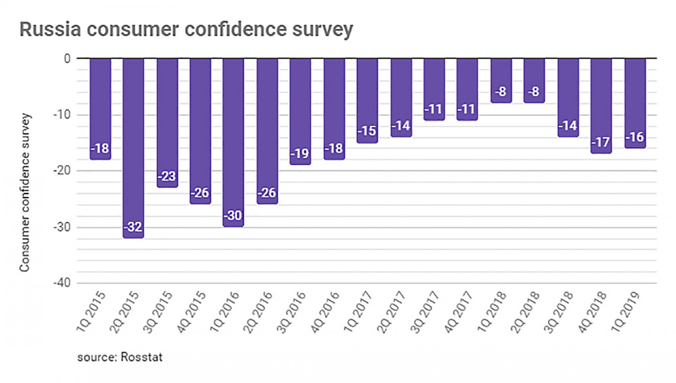 Russia's consumer confidence ticked up slightly in 1Q19 from 'terrible' to just 'really bad'.				 				bne IntelliNews