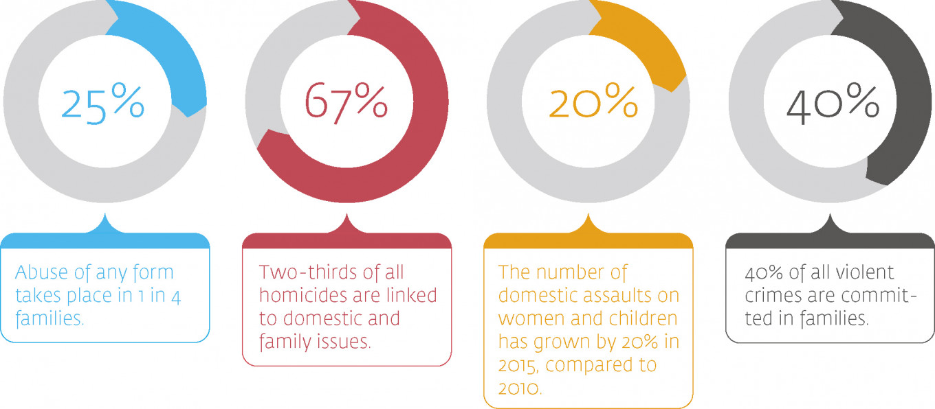 At a Glance: Domestic Violence in Russia				 				Source: Anna Center