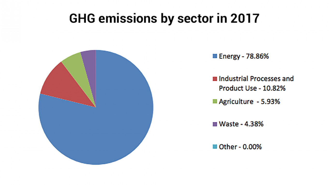Russia's greenhouse gas emissions by sector.				 				UNFCCC