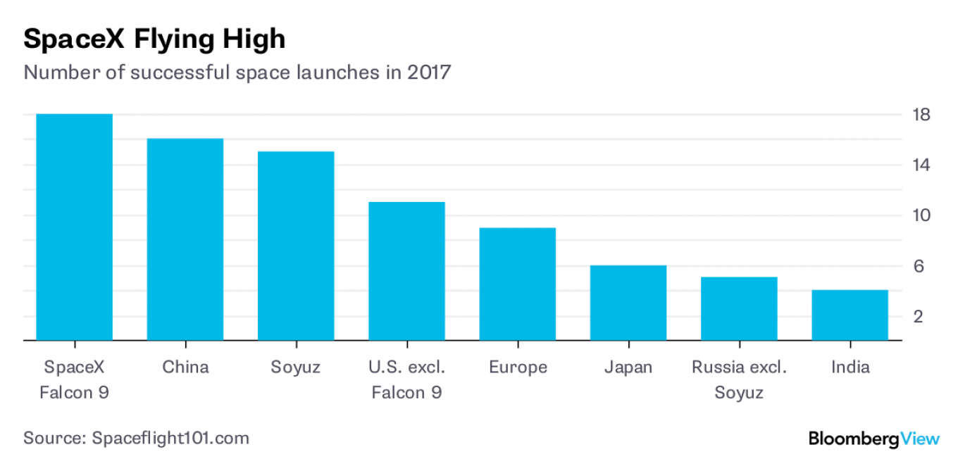 Number of successful space launches in 2017 Bloomberg