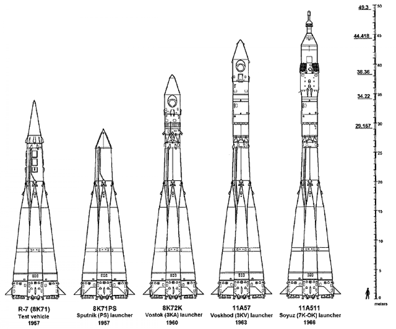 The rocket genealogy of the Soyuz rocket family.  Peter Gorin / Wikicommons