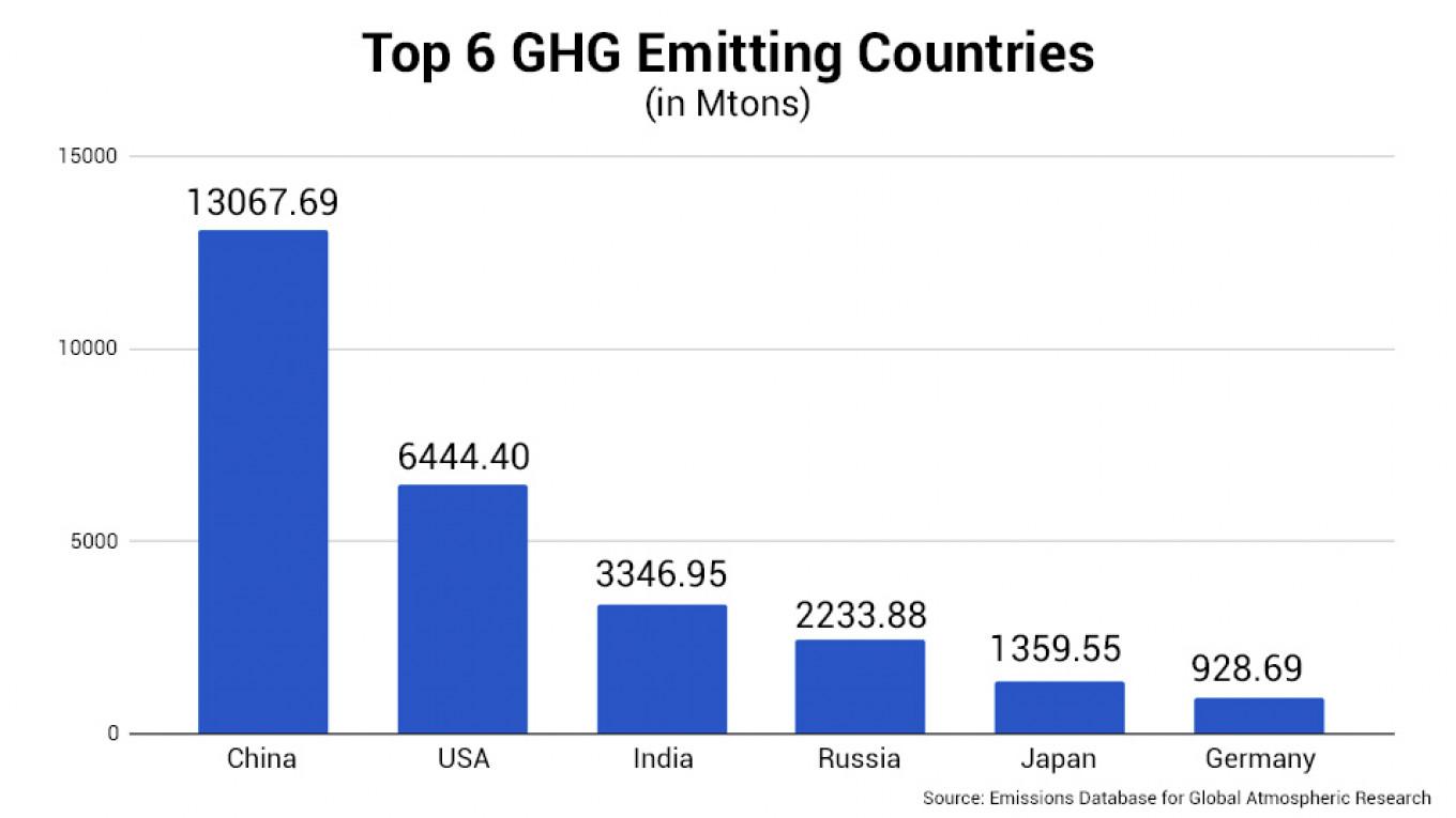 Top 5 greenhouse gas emitting countries, 2015 data				 				Fossil CO2 and GHG emissions of all world countries 2019 Report