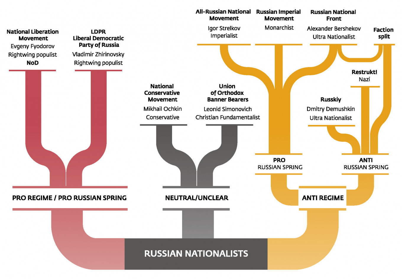 Nine Factions of Russian Nationalism The Moscow Times