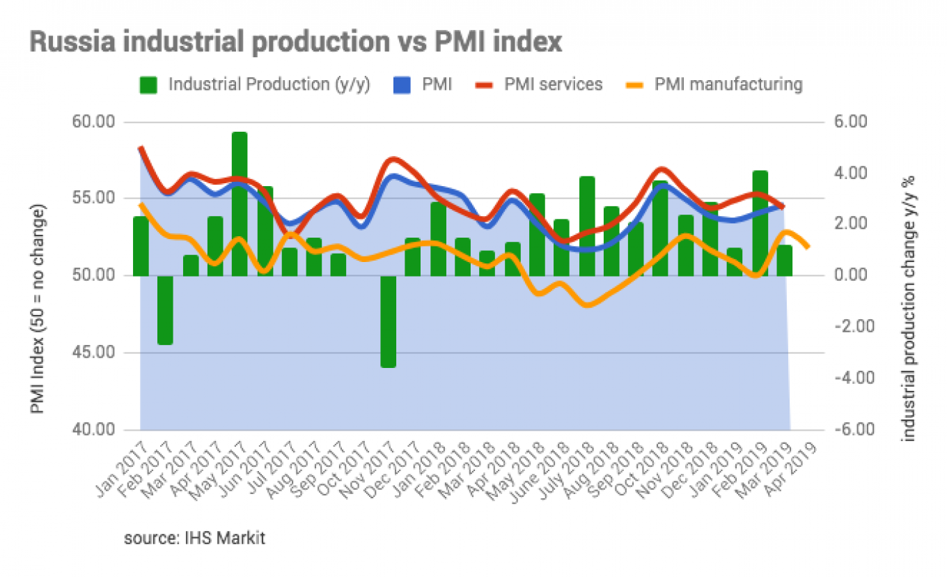 Russia's manufacturing PMI remains in the black at 51.8 on rising new orders but slows from March.				 				bne IntelliNews