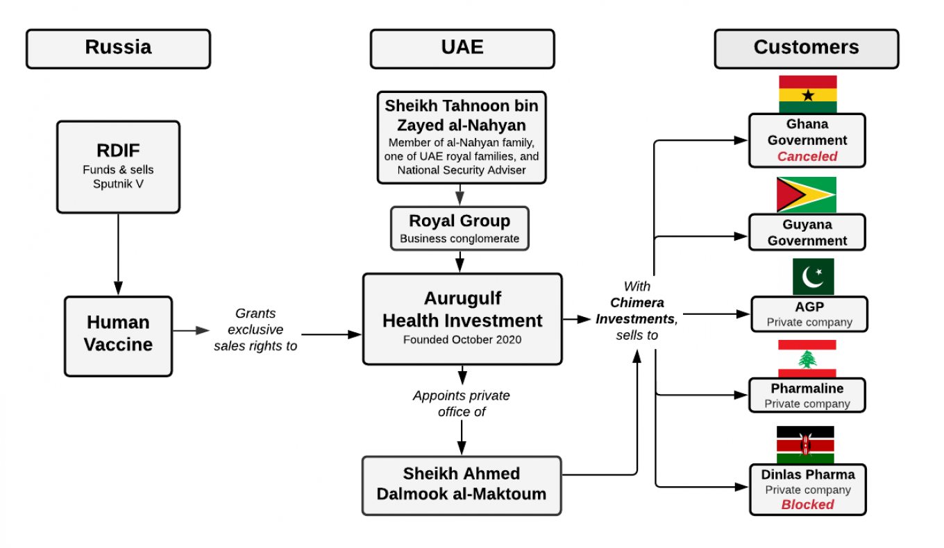 Simplified diagram of Aurugulf resale scheme and controlling companies. The Moscow Times
