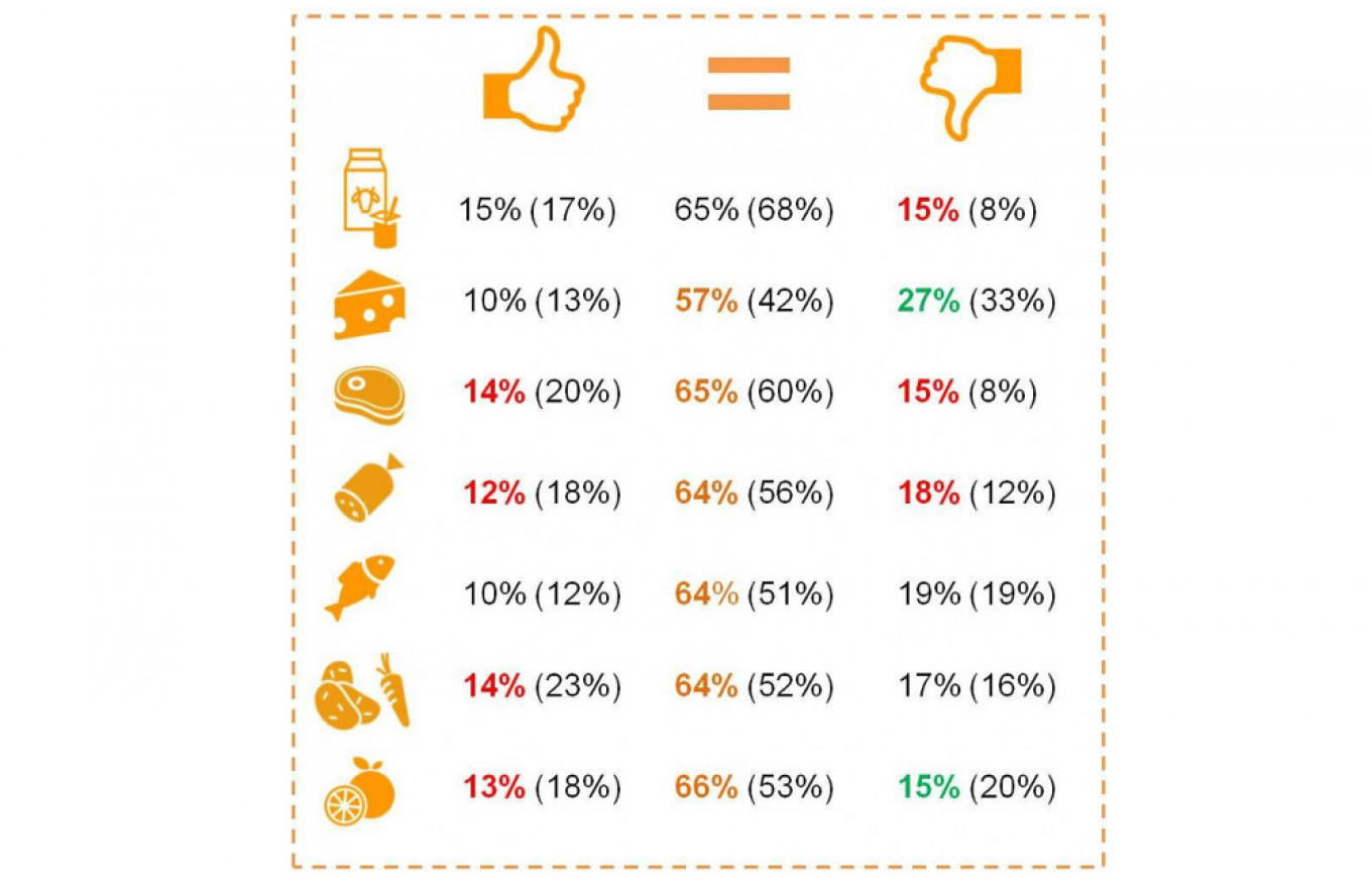 Change in the quality of products. The results of the 2015 survey are indicated in brackets Research holding Romir / romir.ru