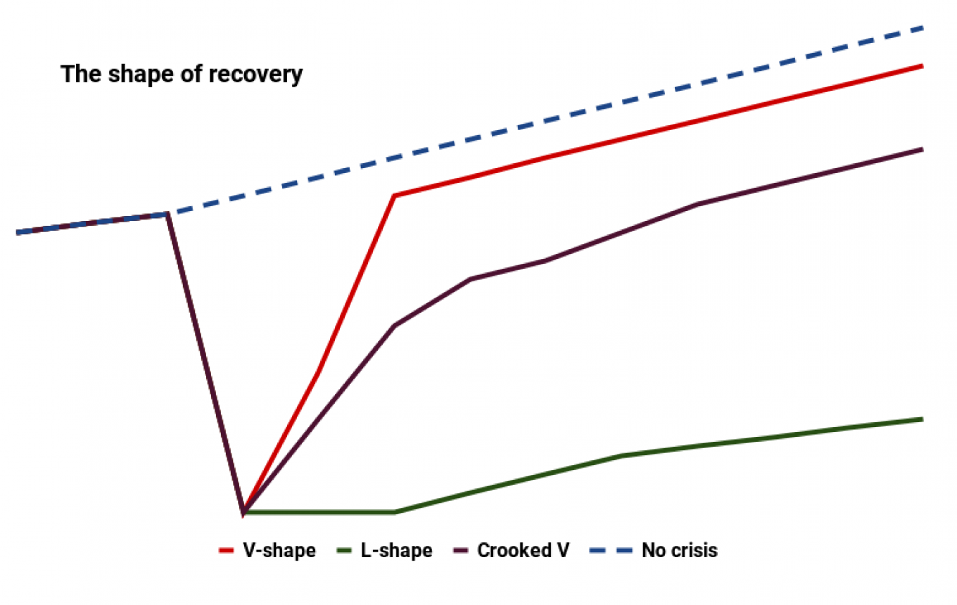 Recessions and recoveries can be classified by different letters which resemble the shape of economic output. For instance, a V-shape downturn is signified by a sharp rebound of lost activity, whereas an L-shape is a downturn without an initial bounceback and slow growth thereafter. MT