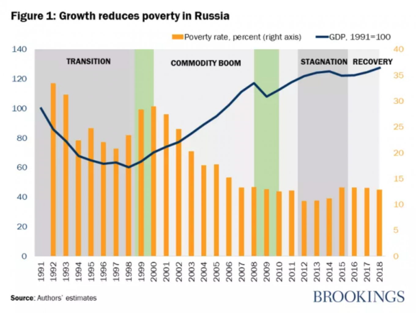 Russia's poverty level is currently 13.2 percent. bne IntelliNews