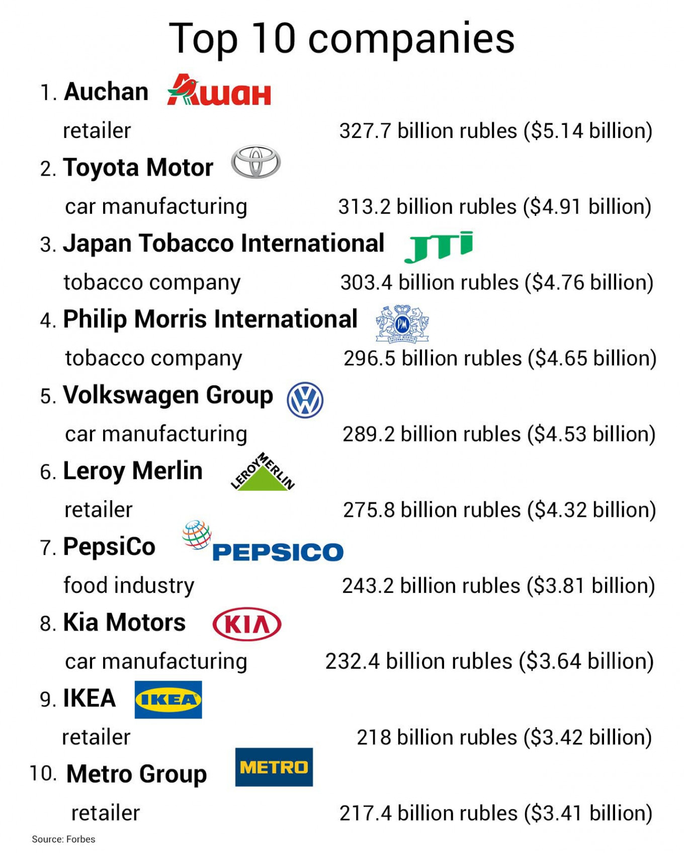 Forbes' top ten foreign companies in Russia.				 				MT