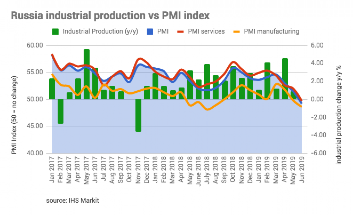 All three of Russia's PMI indices were in the red in June: services 49.7, manufacturing 48.6, composite 49.2. bne IntelliNews