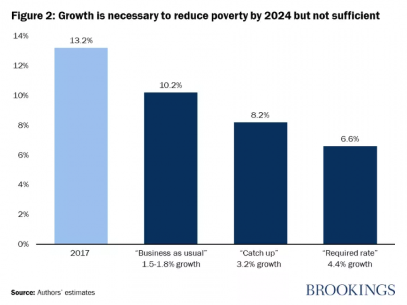 Any reduction in poverty will change millions of lives for the better. bne IntelliNews
