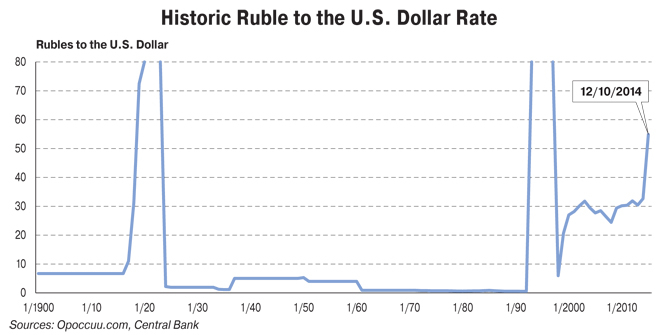 Ru To Dollar Rate History The Best