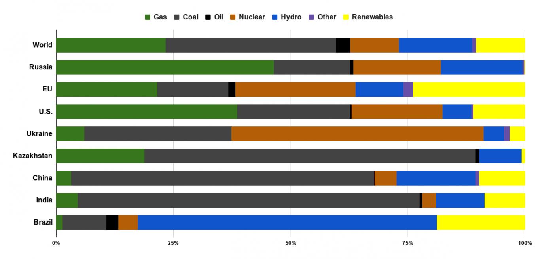 В области возобновляемых источников энергии Россия отстает не только от таких мировых лидеров, как ЕС, но даже от Китая, Индии, Бразилии и Украины. Производство электроэнергии по источникам. Статистический обзор BP World Energy 2019 / MT
