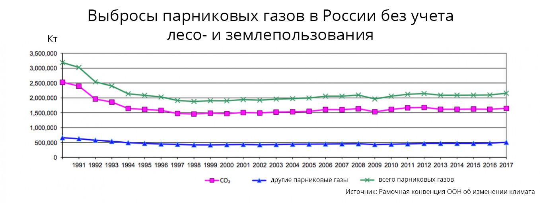 Выбросы парниковых газов в России без учета лесо- и землепользования Источник: Рамочная конвенция ООН об изменении климата