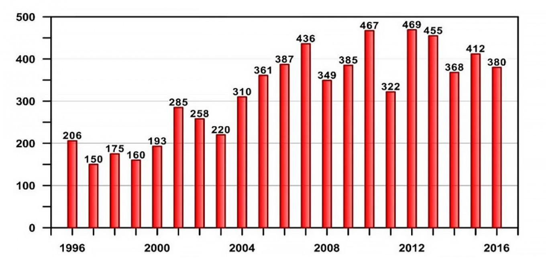 (Диаграмма) Ежегодное количество опасных гидрометеорологических явлений в России, причинивших значительный ущерб экономике и населению. Отчет о климатических рисках на территории Российской Федерации, 2017 год. Опубликовано Климатическим центром Росгидромета.