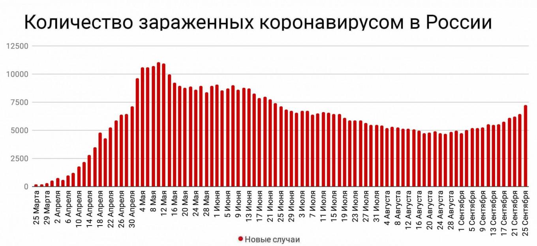 Количество подтвержденных случаев коронавируса в России на 25 сентября.